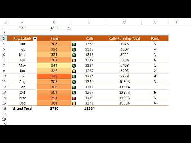 10 Useful Pivot Table Tips in Excel